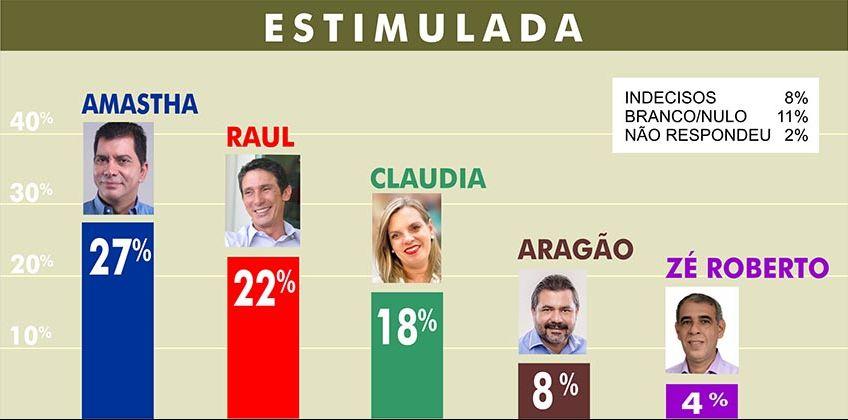 Apesar das crises no Governo do Tocantins, Cláudia Lelis consegue crescer na preferência do eleitorado para a Prefeitura de Palmas